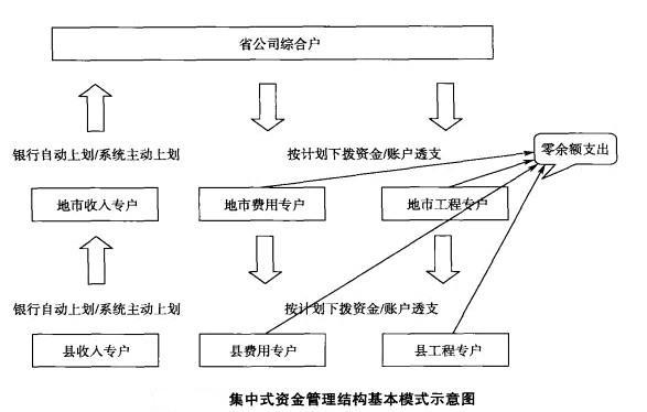 银行工作失误_资金管理 - MBA智库百科