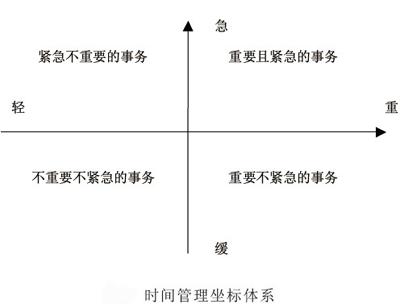 时间管理坐标体系