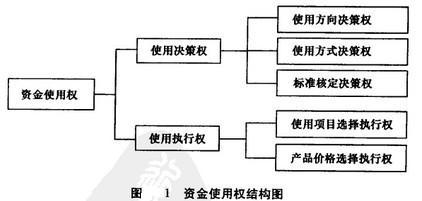image:资金使用权结构图.jpg