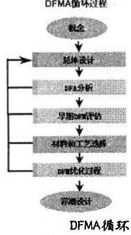 DFMA循环