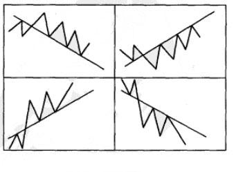 X線理論之技術分析