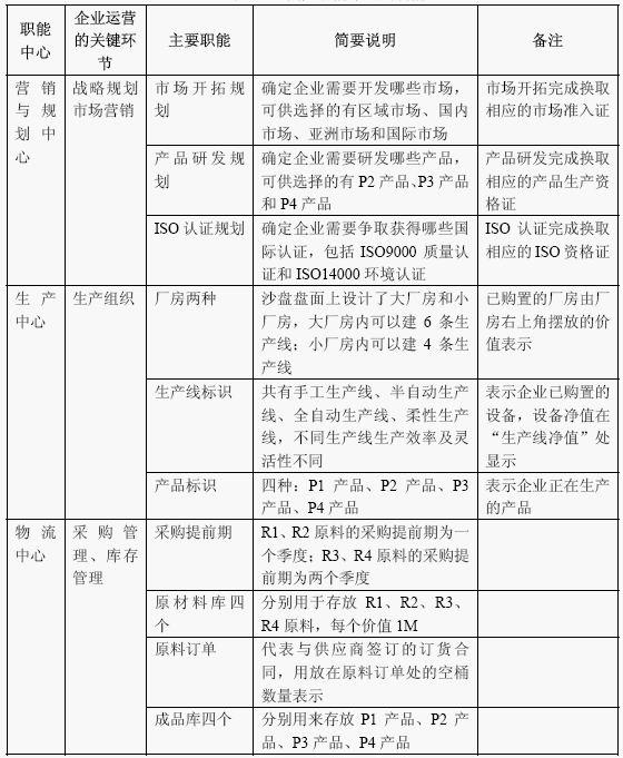 Image:四大职能中心的功能1.jpg
