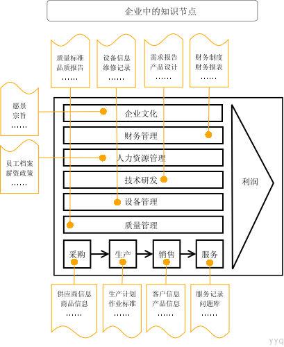 知识管理 - shu4huan4 - 蜗牛新壳