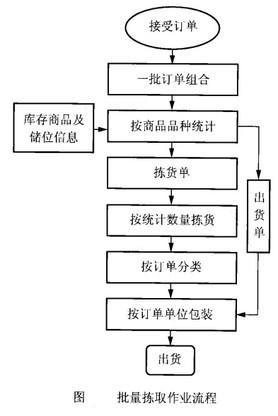 Image:批量拣取作业流程.jpg