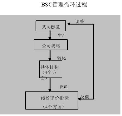 平衡计分卡(BSC)管理循环过程