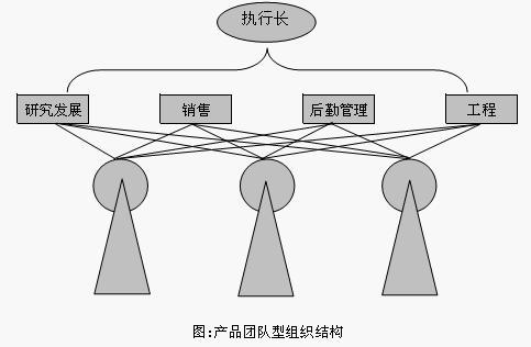 【专业】组织结构模型详解