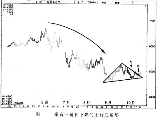 Image:带有一延长下降的上行三角形.jpg