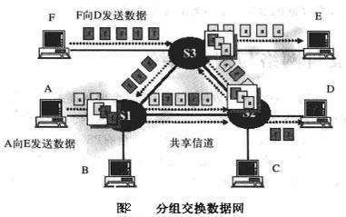电路交换网络有何特征