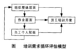 培训需求循环评估模型
