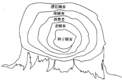 Image:种子顾客.jpg