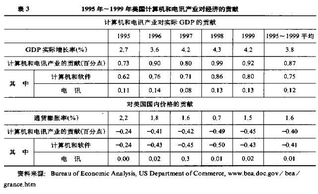 Image:95-99年美国计算机和电讯产业对经济的贡献.jpg