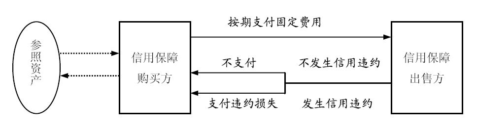 Image:信用违约互换 .jpg
