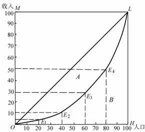 洛伦兹曲线