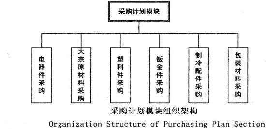 图采购计划模块组织架构