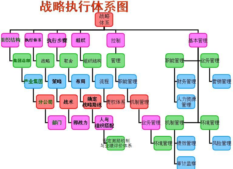 Image:战略执行体系图.jpg