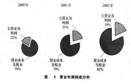 Image:图5 营业利润构成分析.jpg