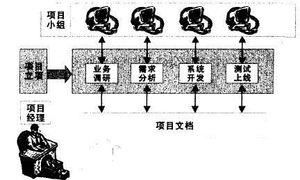 Image:项目文档管理1.jpg