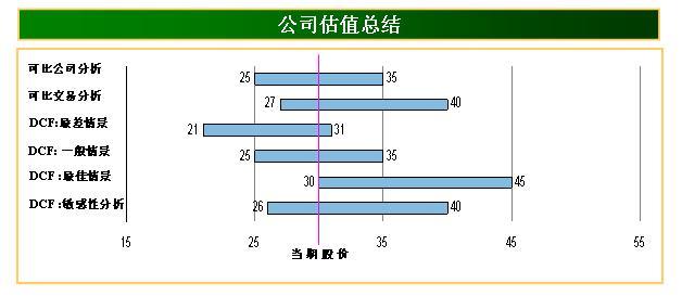 Image:公司估值总结.jpg