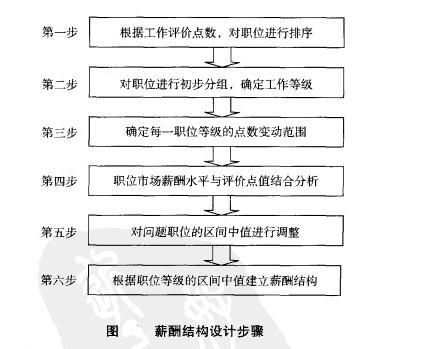 薪酬结构设计步骤