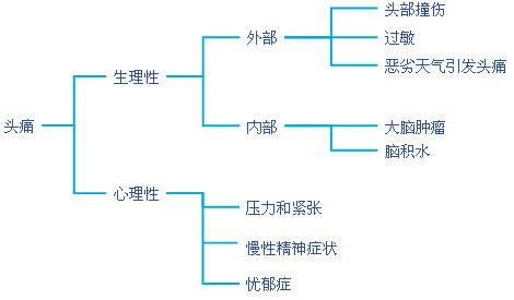 MECE分析法
