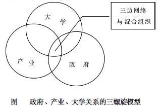 Image:政府、产业、大学关系的三螺旋模型.jpg