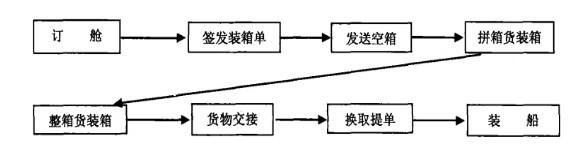Image:集装箱出口业务流程.jpg