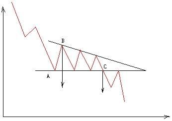 Image:下降三角形图1.jpg