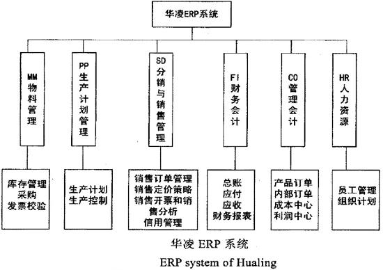 华凌ERP系统
