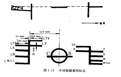船舶载重线标志图片