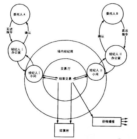 交易指令流程图