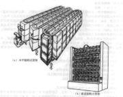 旋转式货架的分类