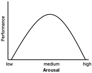 Graph of Yerkes-Dodson Law